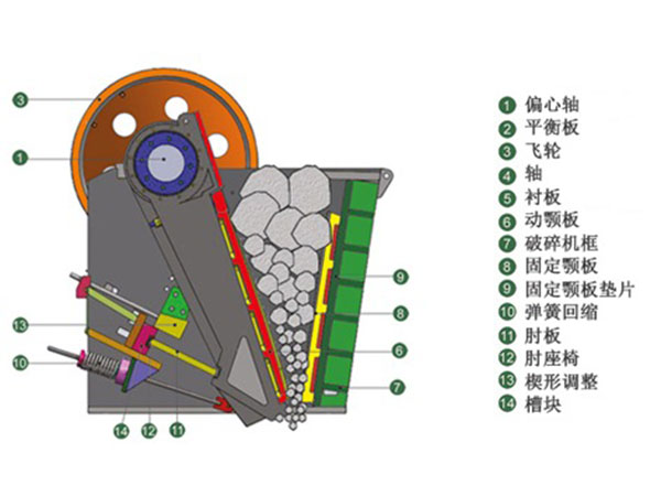 欧版颚式破碎机的结构组成分析